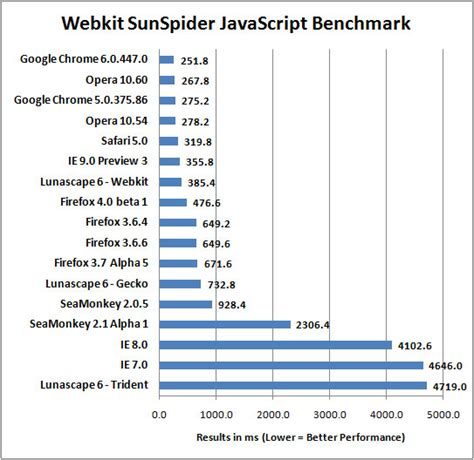 browser bench what internet browser is fastest for windows in 2010 legit reviewsbenchmarking