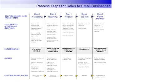 Process Steps For Sales To Small Businesses Sales Process Template