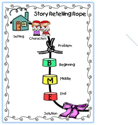 Re Telling by Grade Wow Retelling Stories