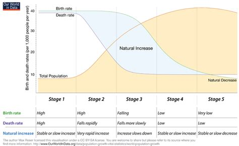 transitioning out of 1950 demographic transition wikipedia