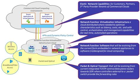 Online Architecture Software at amp t taps sdn for new network on demand service