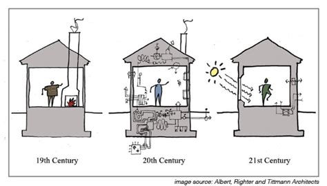 passive cooling house plans passive house design energy systems sustainable living