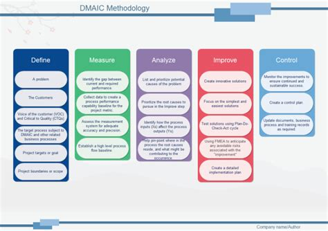 Dmaic Methodology Free Dmaic Methodology Templates Dmaic Template