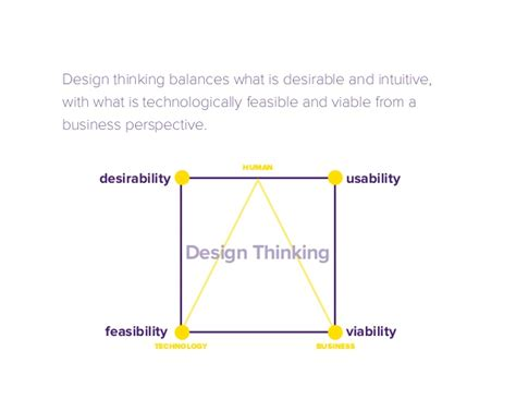 design thinking overview design thinking an overview