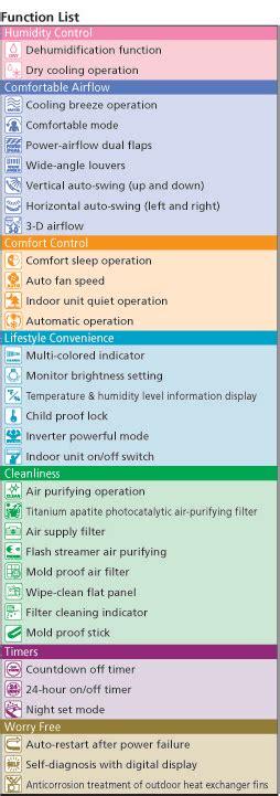 List Ac Daikin daikin symbols air conditioner air conditioner guided