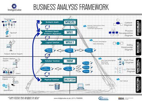 business analysis business analysis indigocube