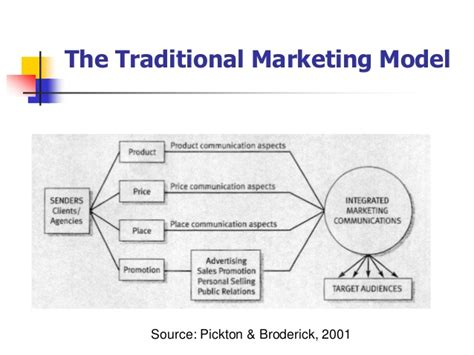 Brock Mba Admission Requirements by Marketing Trends Presentation Sept 2014