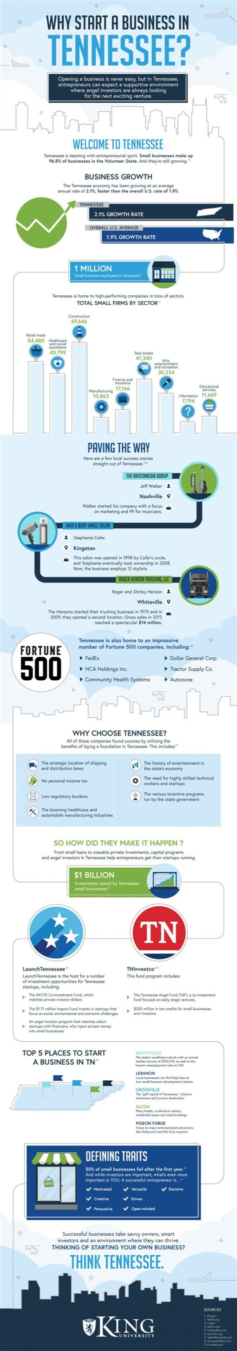 Is Mba Necessary To Start A Business by Why Start A Business In Tennessee The Make Money Site