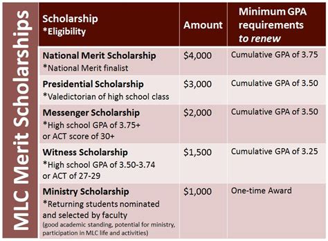 Davis College Of Business Mba Gpa Requirements by Scholarship Opportunities Financial Aid