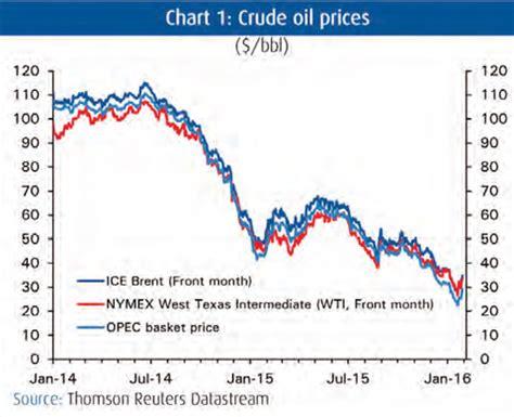 crude oil market price / olive oil traders