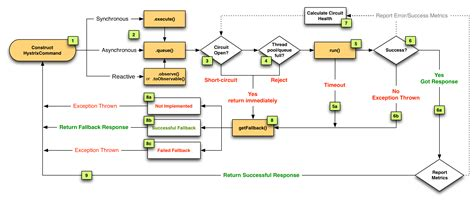 flow of diagram netflix open sources quot resilience engineering quot code library