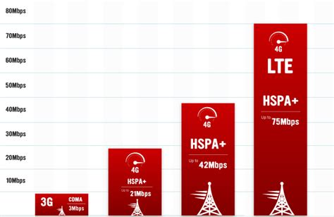 whats better 4g or lte 4g vs 4g lte the differences price pony