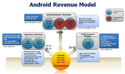 android model ibrainbursts android revenue model