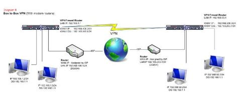 ip vpn network diagram diagram moreover how vpn works how vpn works