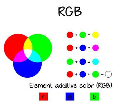 Led Akan Menyala Biru Merah Hijau Rgb model warna pada photoshop perpustakaan vikko