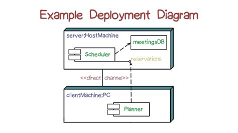 visio 2013 component diagram diagram visio 2013 uml deployment diagram