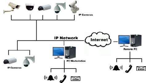 ip network features advantages of ip network cameras atscctv