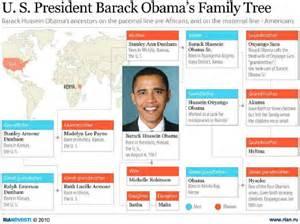 Ria novosti infographic us president obama s family tree voices