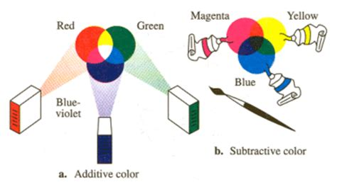 additive and subtractive colors teaching tools