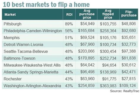 top 25 most profitable markets for flipping houses the house flipping becomes more profitable marketwatch