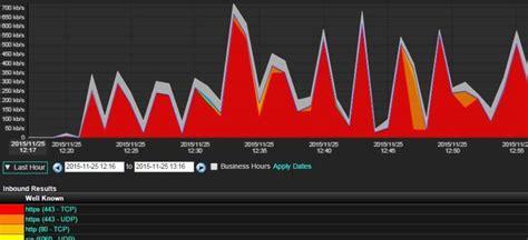 udp scan threats udp scans