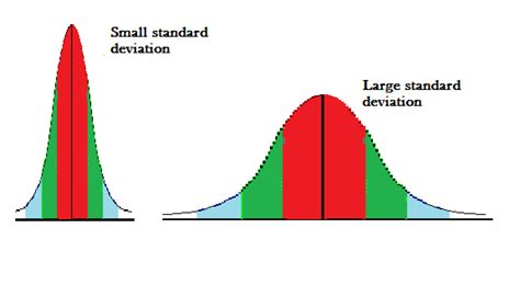 standard deviation template standard deviation simple definition step by step