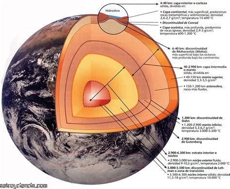 como hacer las capas de la tierra en icopor apuntes de astronom 205 a prof mauricio acevedo las
