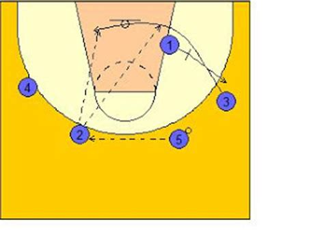 basketball swing offense x s o s of basketball wisconsin swing offense breakdown