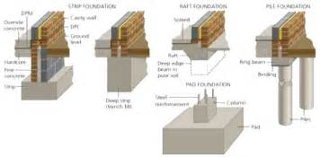 Types Of Foundations For Homes Types Of Foundation Classification Of Building