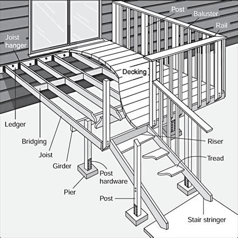 Porch Components repairing a deck deck deck porch patio