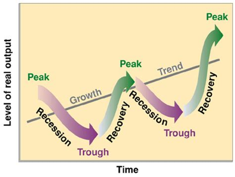 Economic Pattern Meaning | macroeconomics business cycles