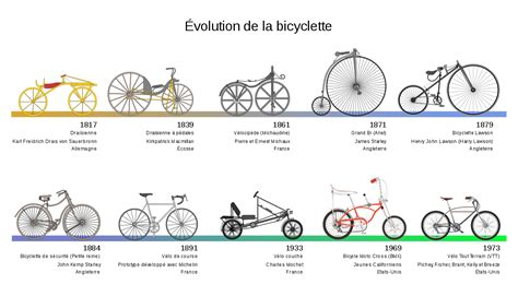 different type de chauffage 1879 file bicycle evolution fr svg wikimedia commons