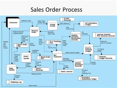 data flow diagram revenue cycle revenue cycle flowchart exles flowchart in word