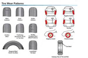 Car Tire Wear Guide Das Auto Services