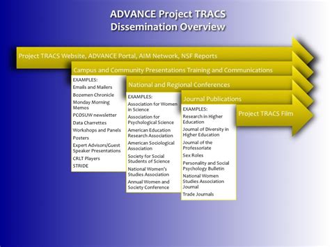 Dissemination Plan Template outreach and dissemination plan advance project tracs