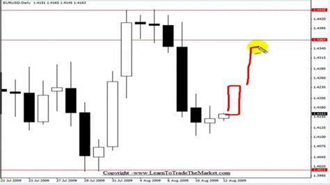 forex tutorial reddit inside bar price action forex trading strategy tutorial