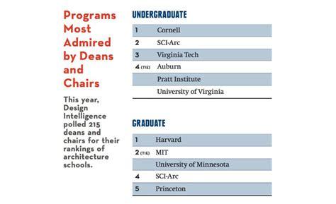 interior design graduate school rankings interiorhd