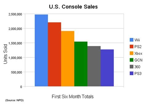 next console sales figures wii outsells the mighty ps2 for the same period infendo