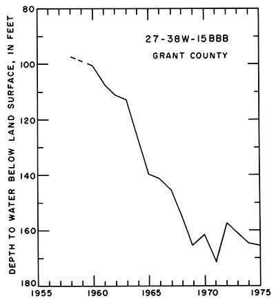 kgs  geohydrology of southwestern kansas  hydrologic cycle