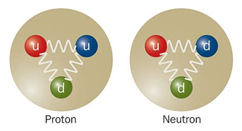 Proton Quarks by Standard Model Gets Right Answer For Proton Neutron