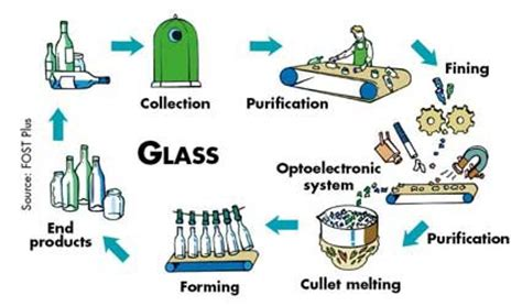 glass recycling process diagram chemistry project