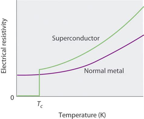 high temperature after c section superconductors