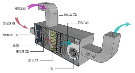 hvac fan motor wiring diagram