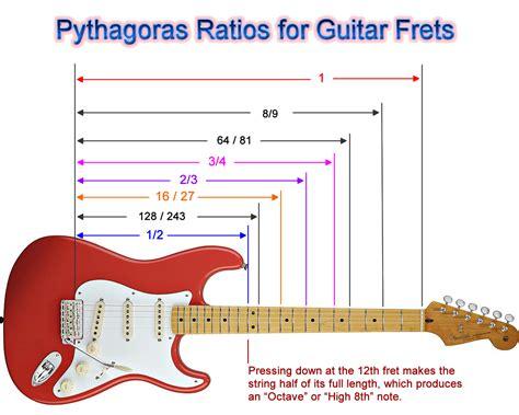 String Calculus - guitar mathematics passy s world of mathematics