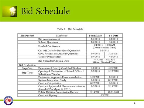 bid on gpa renewable energy resource for guam power authority