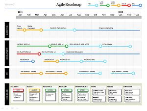 Powerpoint Agile Roadmap Template Powerpoint Project Status Dashboard Template