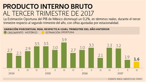 economia mexico dolar inflacion 2016 econom 237 a mexicana se contrae por primera vez en m 225 s de