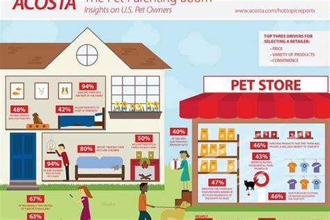 boomers millennials lead spending in 30b pet industry