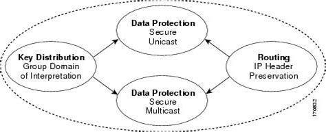 diagram vpn tunnel protocol mobile vpn diagram ~ elsavadorla