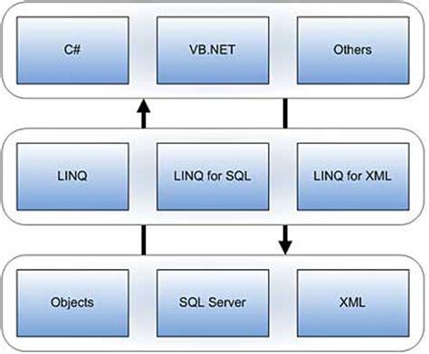 xml linq tutorial vb net next generation data access with linq net tutorial